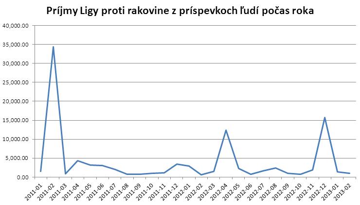 graf-priebezne-prispevky-lpr