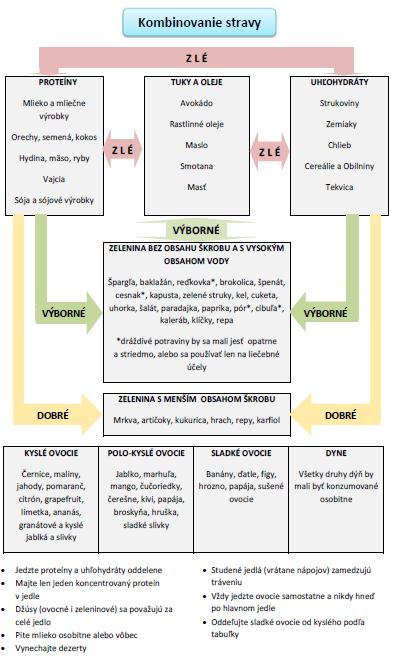 kombinovanie stravy diagram
