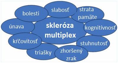 skleroza multiplex