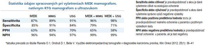 porovnanie-mamografov