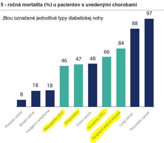 graf mortalita