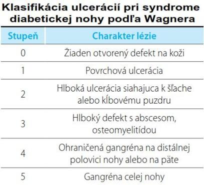 klasifikacia vredov na nohe pri cukrovke