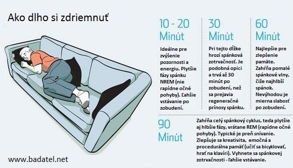 Ako dlho si zdriemnuť aby bol prínos pre váš mozog najlepší - klik na obrázok