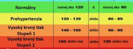 Chcete rýchlo znížiť krvný tlak, no nechcete užívať lieky? Potom robte toto