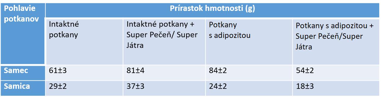 Biologická aktivita produktu Super Pečeň/Super Játra EXTRA ® experimentálna a klinická štúdia. Základ.
