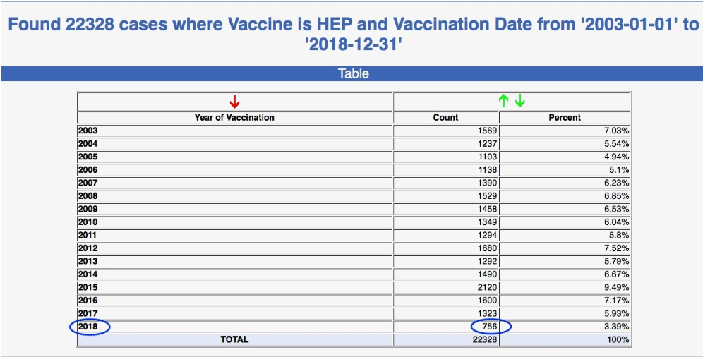 Nedostatok vakcíny Recombivax firmy Merck spôsobuje zníženie počtu úmrtí u malých detí