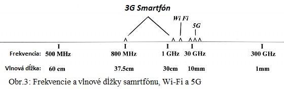 "5G z kozmu: ""Bez žiarenia nebude ani centimeter zemegule"""