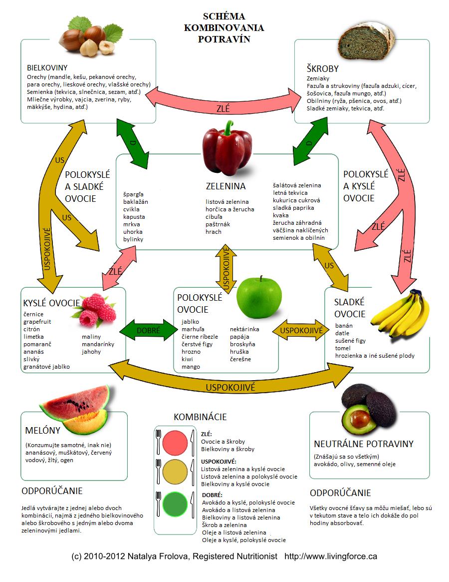 """Tajomstvo """"kombinovania potravín"""", ktoré predchádza nadúvaniu, bolesti brucha a zlému tráveniu"""