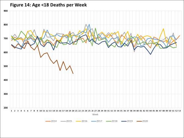 Nečakaná vec počas pandémie spôsobila v USA prudký pokles úmrtí detí